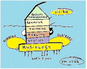 results-behavior-thinking